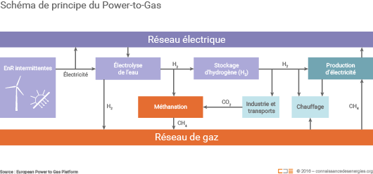 Schéma de principe du Power-to-Gas