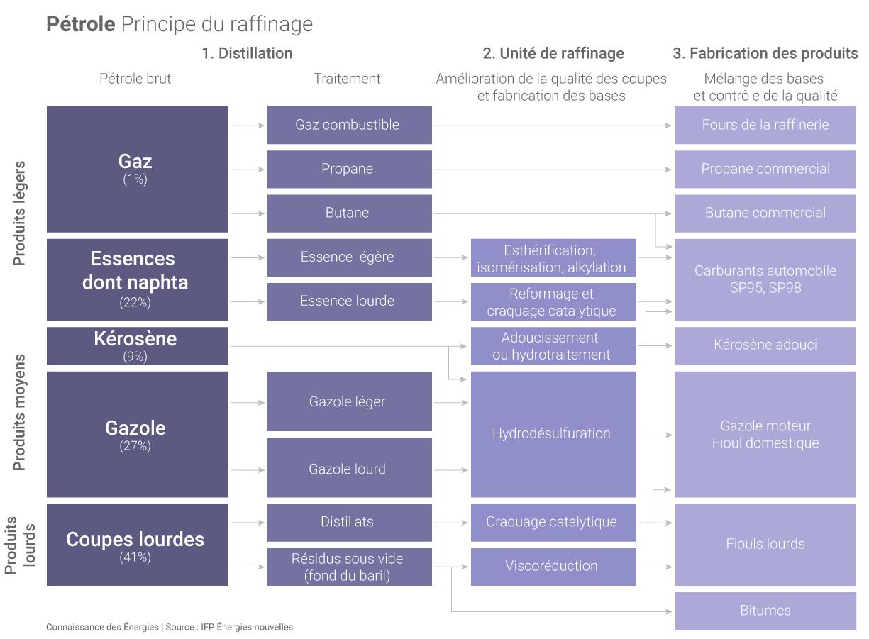 principe-raffinage-petrole_zoom