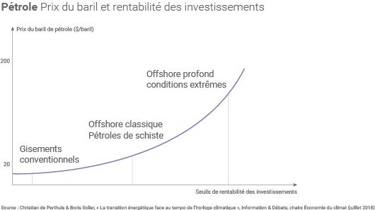 Prix du pétrole et rentabilité des investissements