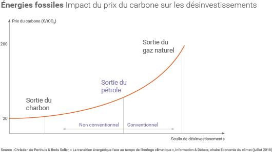 Prix du carbone et désinvestissements