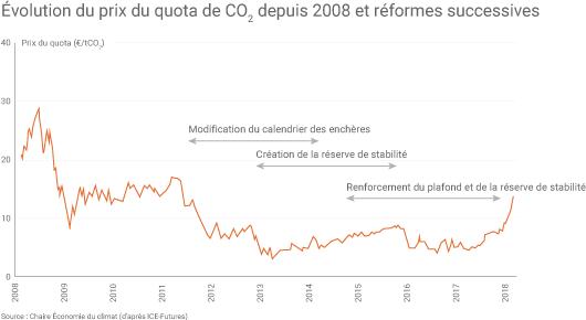 Évolution du prix du CO2
