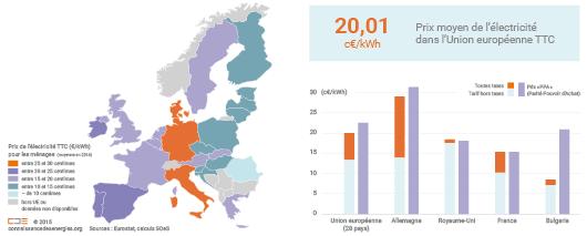 Prix de l'électricité pour les ménages européens