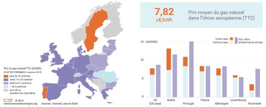 Prix du gaz domestique en Europe en 2014
