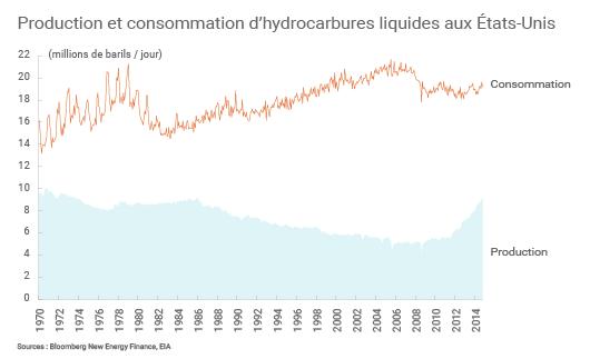 Production et consommation américaine de pétrole