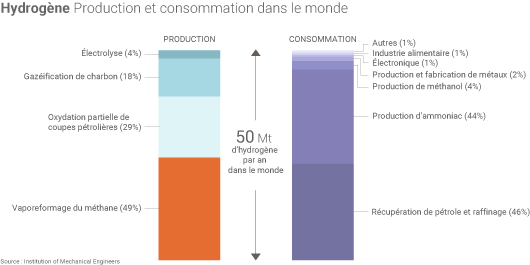 Production mondiale d'hydrogène