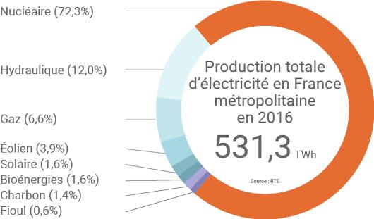 Mix électrique français en 2016