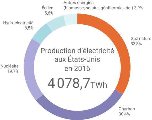 Production d'électricité américaine en 2016