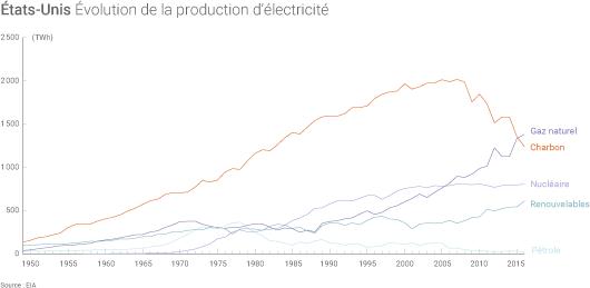 Évolution de la production annuelle d'électricité des États-Unis par source