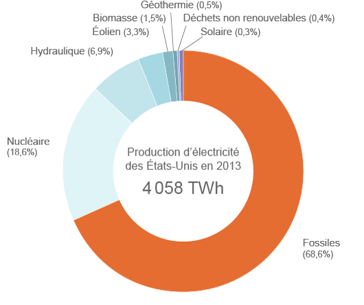 Production électrique américaine en 2013