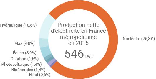 Production électrique française en 2015