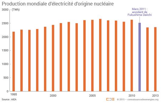 Production nucléaire mondiale
