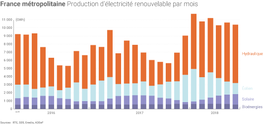 Production electrique renouvelable