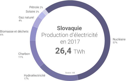 Mix electrique Slovaquie
