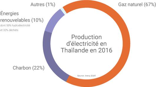 Mix électrique de la Thaïlande