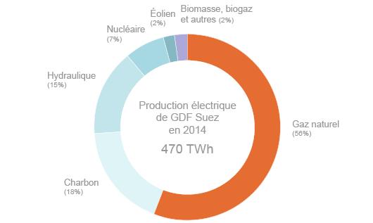 Production électrique GDF Suez Engie