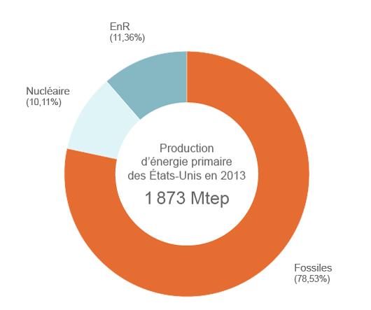 Production américaine d'énergie primaire