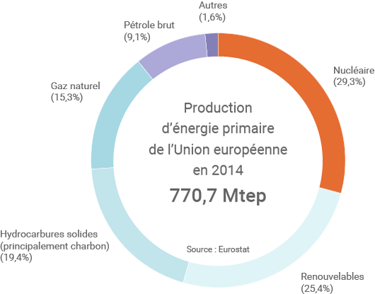 Production d'énergie primaire de l'Union européenne
