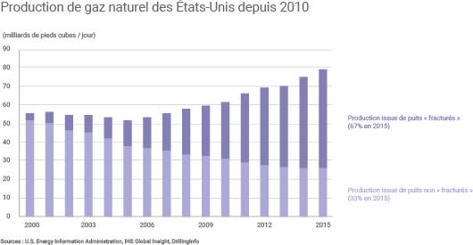 Évolution de la production américaine de gaz naturel depuis 2010