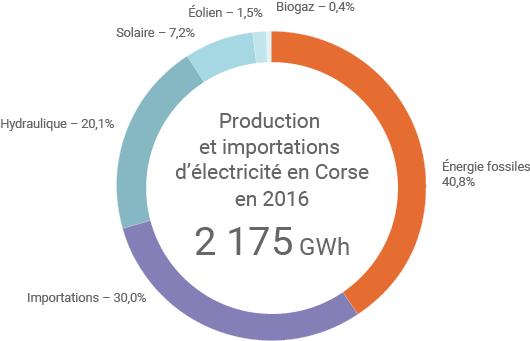 Mix électrique de la Corse
