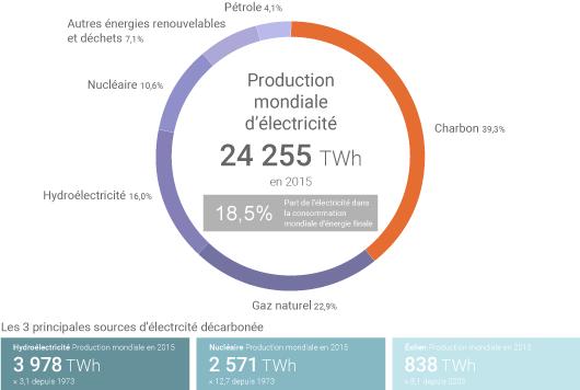 Electricité dans le monde