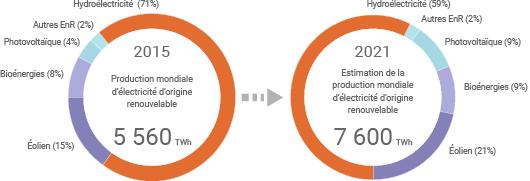 Évolution de la production mondiale d'électricité d'origine renouvelable