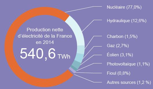 Bilan électrique 2014 de la France