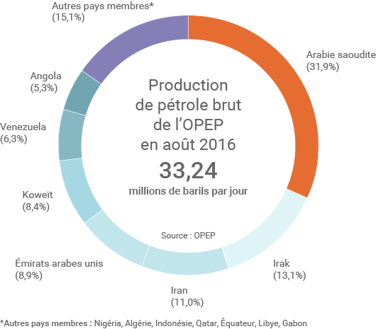 Production des pays membres de l'OPEP