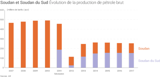 Production soudanaise de pétrole