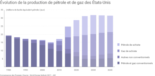 Production US de gaz et de pétrole