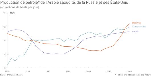 Production de pétrole brut de l'Arabie saoudite, de la Russie et des États-Unis (en millions de barils par jour)