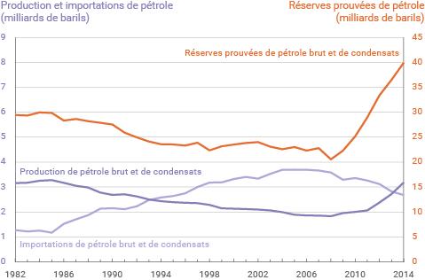 Réserves,production et mportations de pétrole aux États-Unis