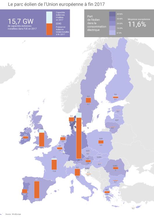 Parc éolien européen
