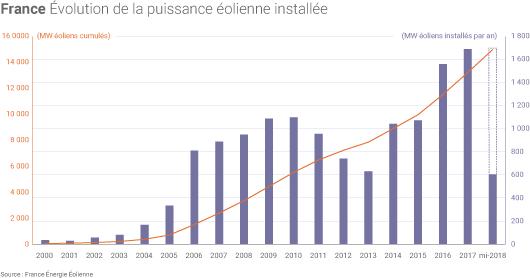 Installation de capacités éoliennes en France