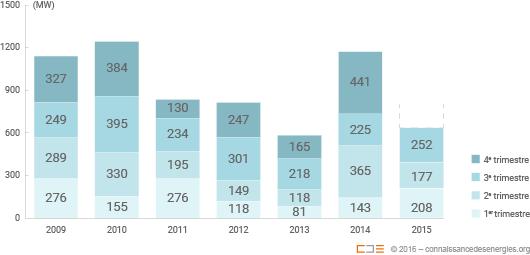 Puissance éolienne raccordée par trimestre entre 2009 et 2015