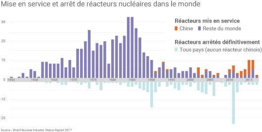 Nouveaux réacteurs nucléaires et arrêts