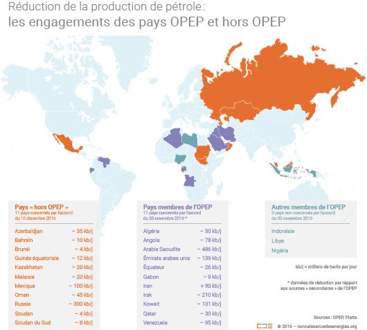 Réduction de la production de pétrole de l'OPEP et des pays non-OPEP