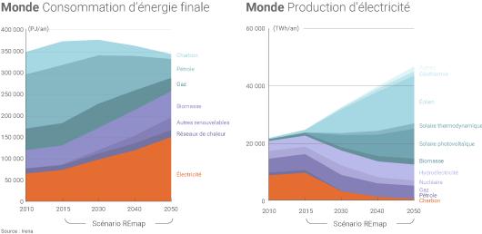 Production électrique d'ici 2050