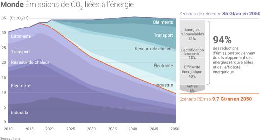 Emissions mondiales de CO2 d'ici 2050