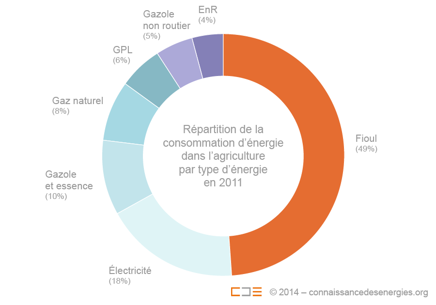 consommation dnergie par type dnergie en 2011 donnes agreste mai 2014 - Consommation Electrique D Une Maison