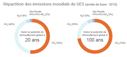 Emissions de GES en fonction du PRG