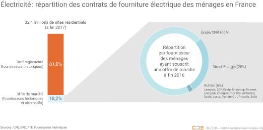 Répartition des types de contrats des ménages pour leur fourniture d'électricité