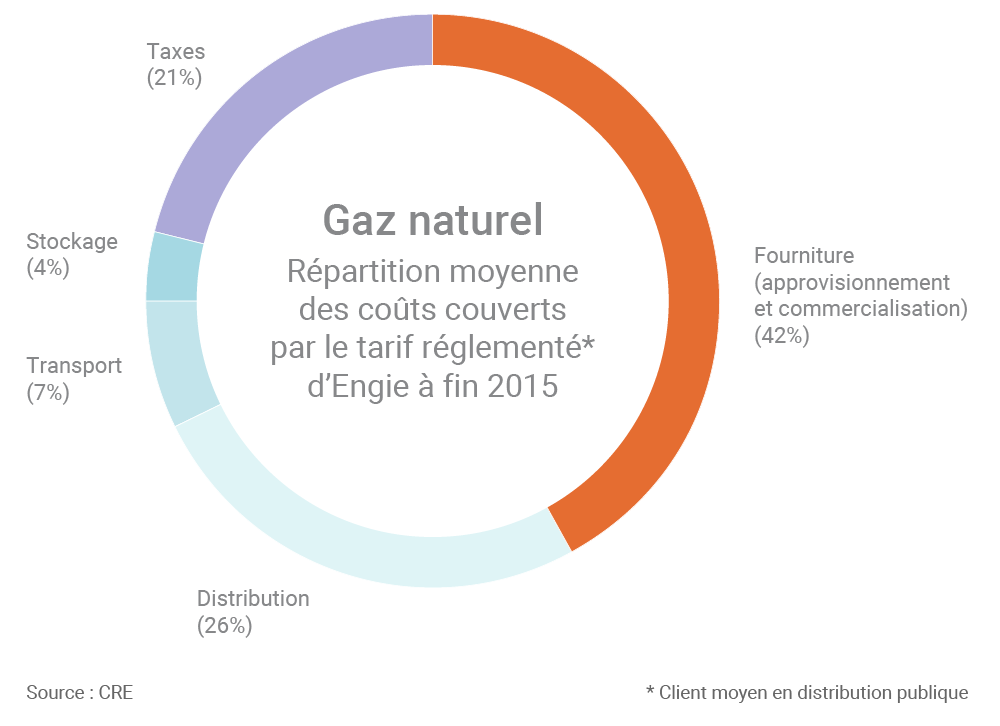 Composition des prix du gaz naturel en france les for Cout gaz de ville