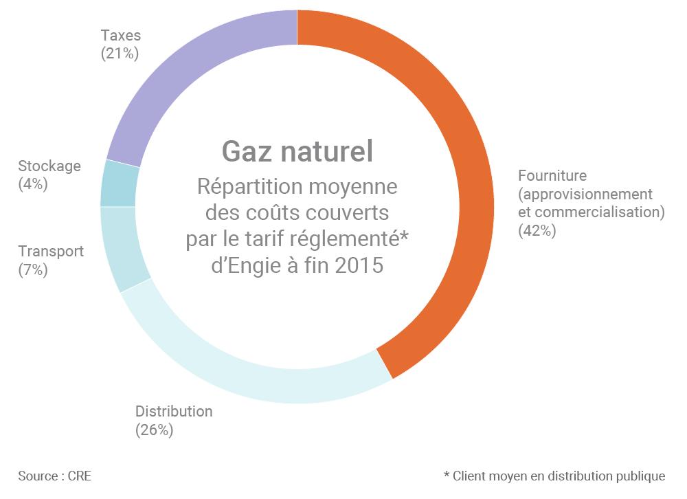 gaz naturel un il sur les tarifs r glement s en ao t. Black Bedroom Furniture Sets. Home Design Ideas