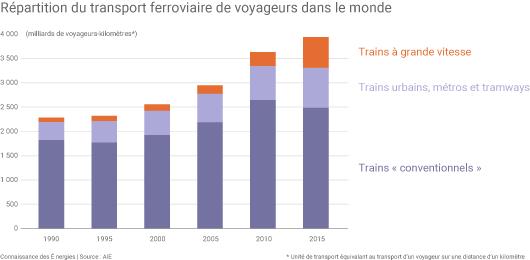 Transport de voyageurs à bord de TGV