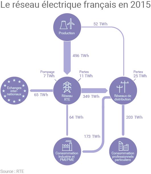 Schéma du réseau électrique français en 2015