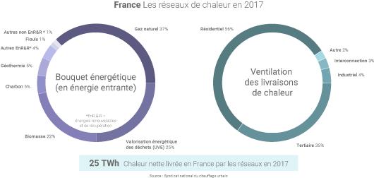 Réseaux de chaleur en France