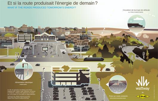 La route solaire dans la « smart city »