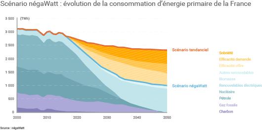 Division par 2 de la consommation d'énergie