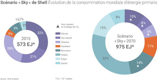 Dans le scénario «Sky» de Shell, la part de l'énergie solaire dans la consommation mondiale d'énergie primaire dépasserait 32% en 2070, contre 0,4% en 2015.