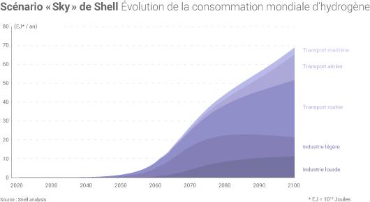 Dans le scénario «Sky» de Shell, l'hydrogène devrait jouer un rôle croissant dans le système énergétique mondial après 2050. (©Connaissance des Énergies, d'après AIE)